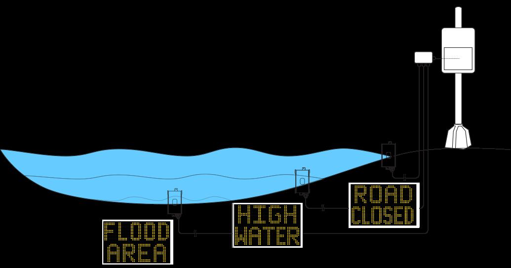 Stalker PMG Flood Sensor
